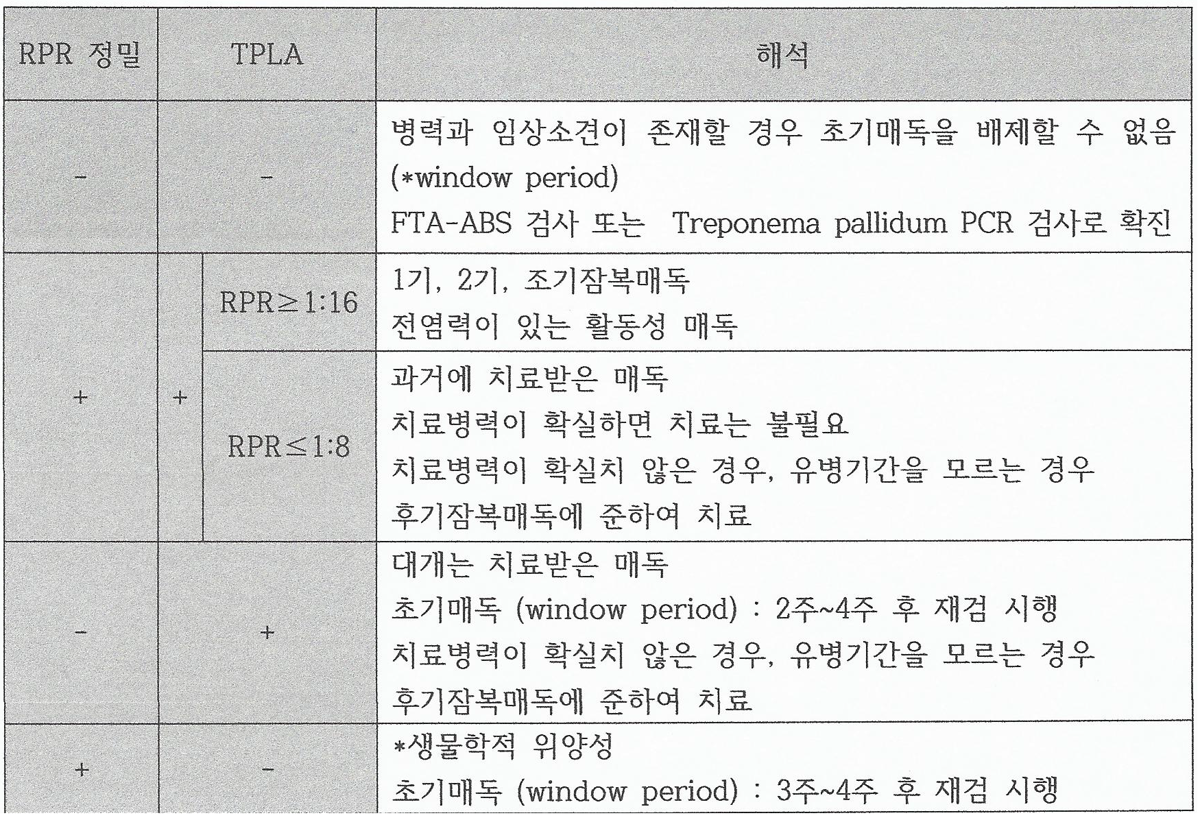 매독진단.png